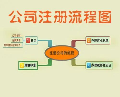在深圳注册公司流程及费用标准